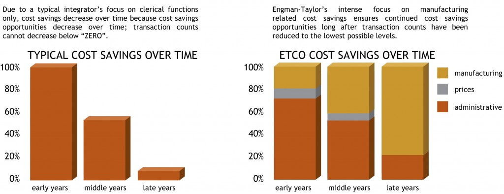 Integrated Supply | Engman-Taylor